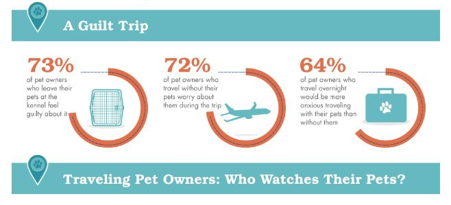 dogvacay survey people worry leaving dog behind